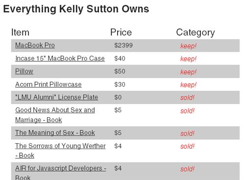 Auszug aus der Liste aller Besitztümer von Kelly Sutton